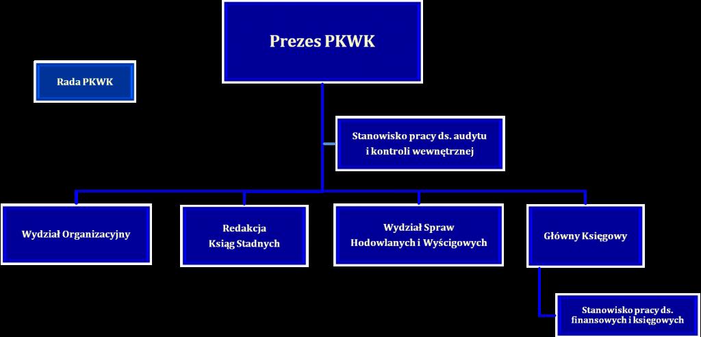 Schemat organizacyjny PKWK
